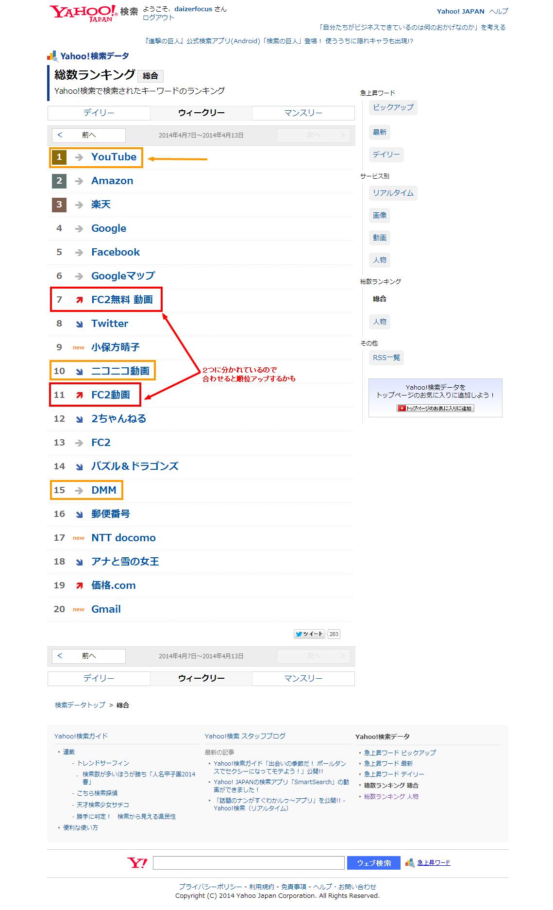 総数ランキング 総合   Yahoo 検索データ