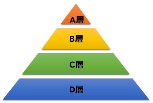 4層ピラミッド