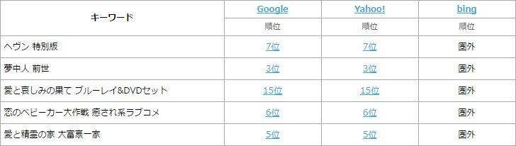 ブログ自動投稿ツール:サンジェルマン 自動投稿記事の実際の検索順位