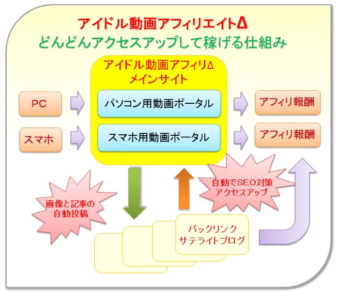 アイドル動画アフィリΔシステムのイメージ